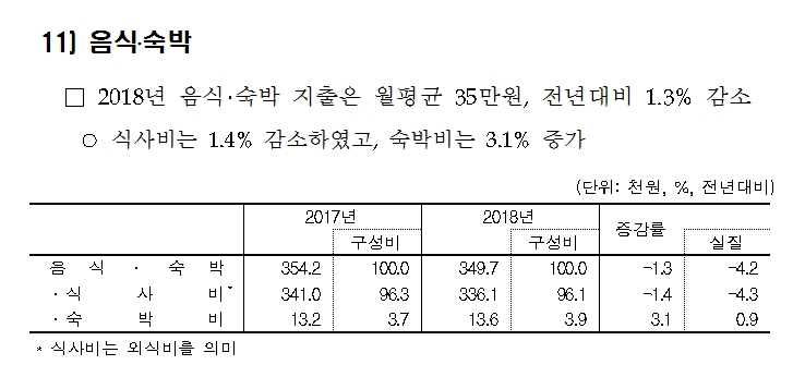 통계청의 2018년 가계동향조사 내용 중